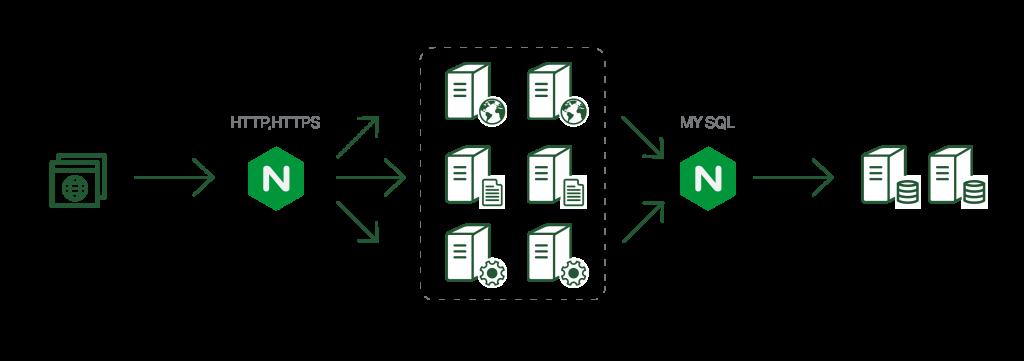 Для nginx подготовлен балансировщик TCP-соединений