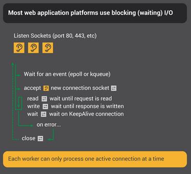 Blocking I/O