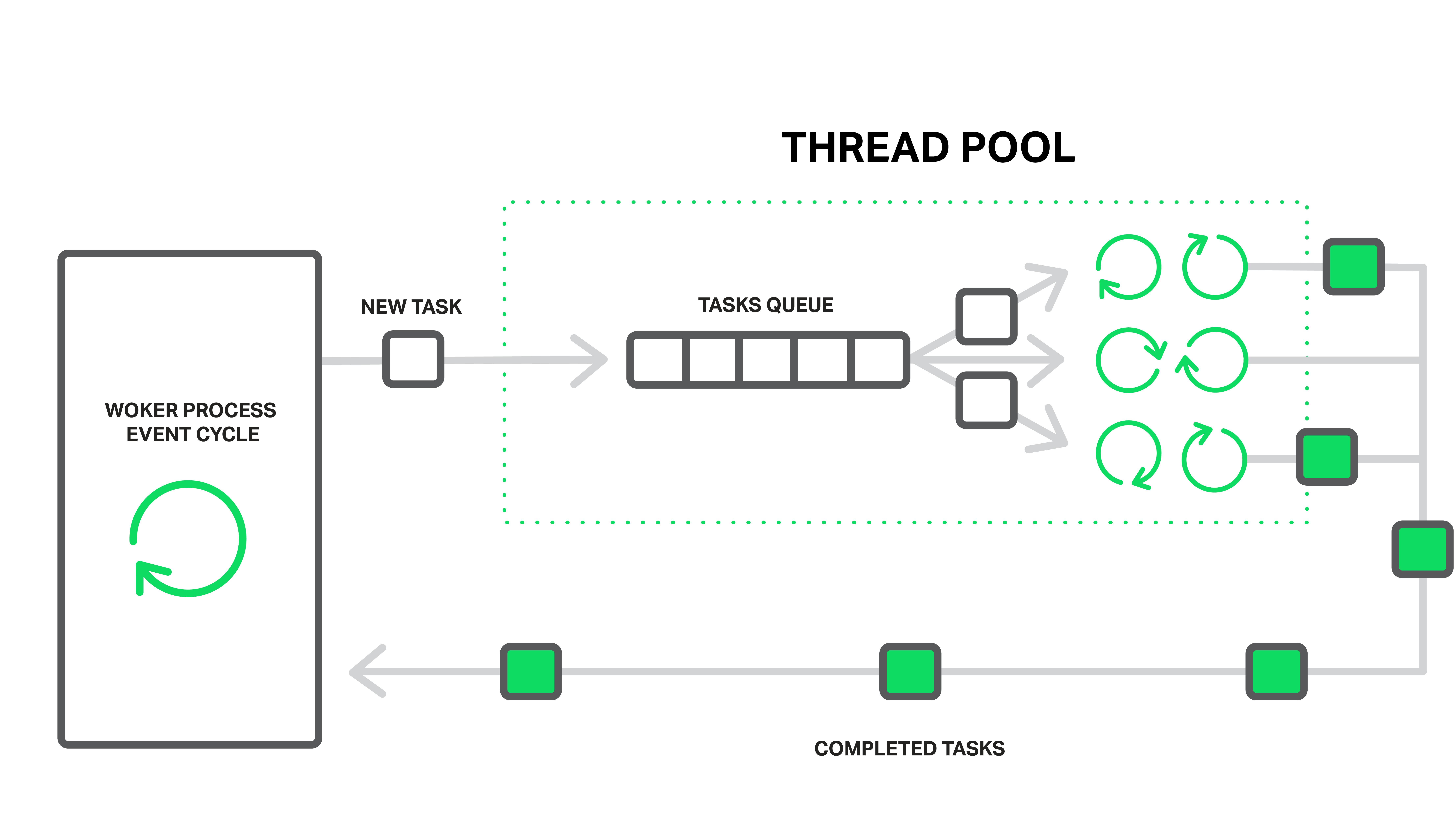 Thread Pools in NGINX Boost Performance 9x! - DZone